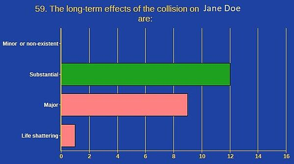 Long term effects of injury 1