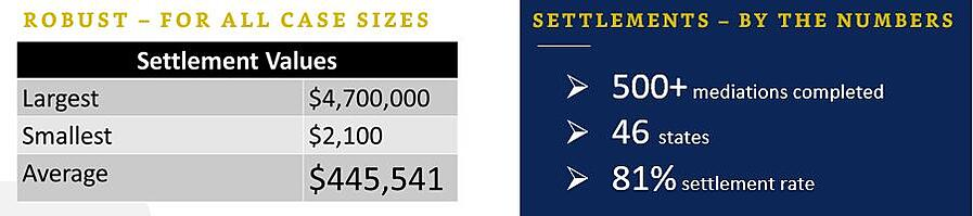 Settlement Numbers