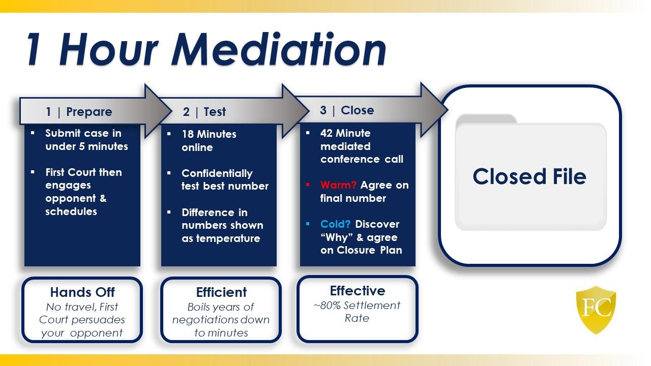 Visual description of our online mediation process